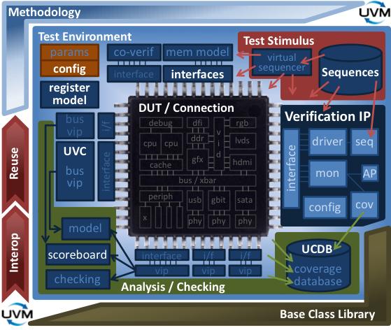 SV/PerformanceGuidelines | Verification Academy