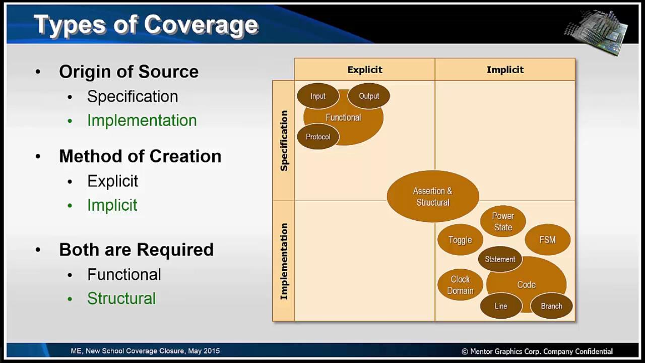 New School Coverage Closure Session | Subject Matter Expert - Mark Eslinger | Verification Academy Live Seminar