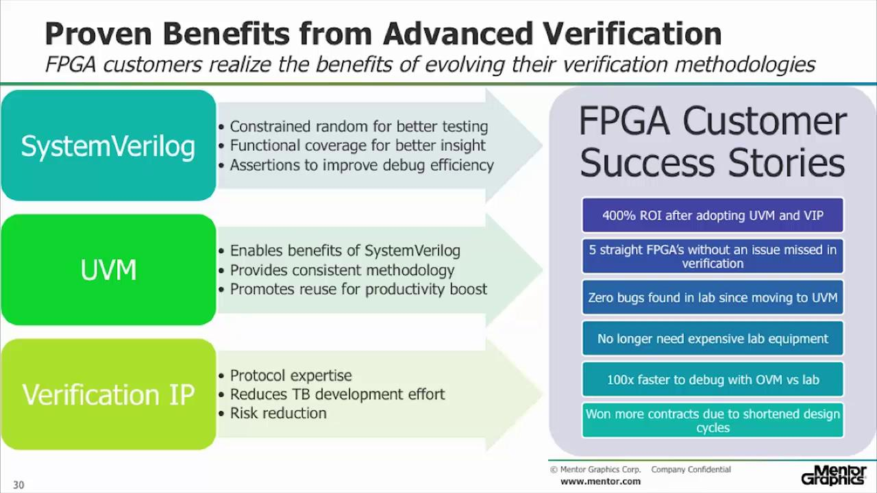 Staying Competitive with Advanced FPGA Verification Session | Subject Matter Expert - Bryan Ramirez | Verification Academy Technology Seminar