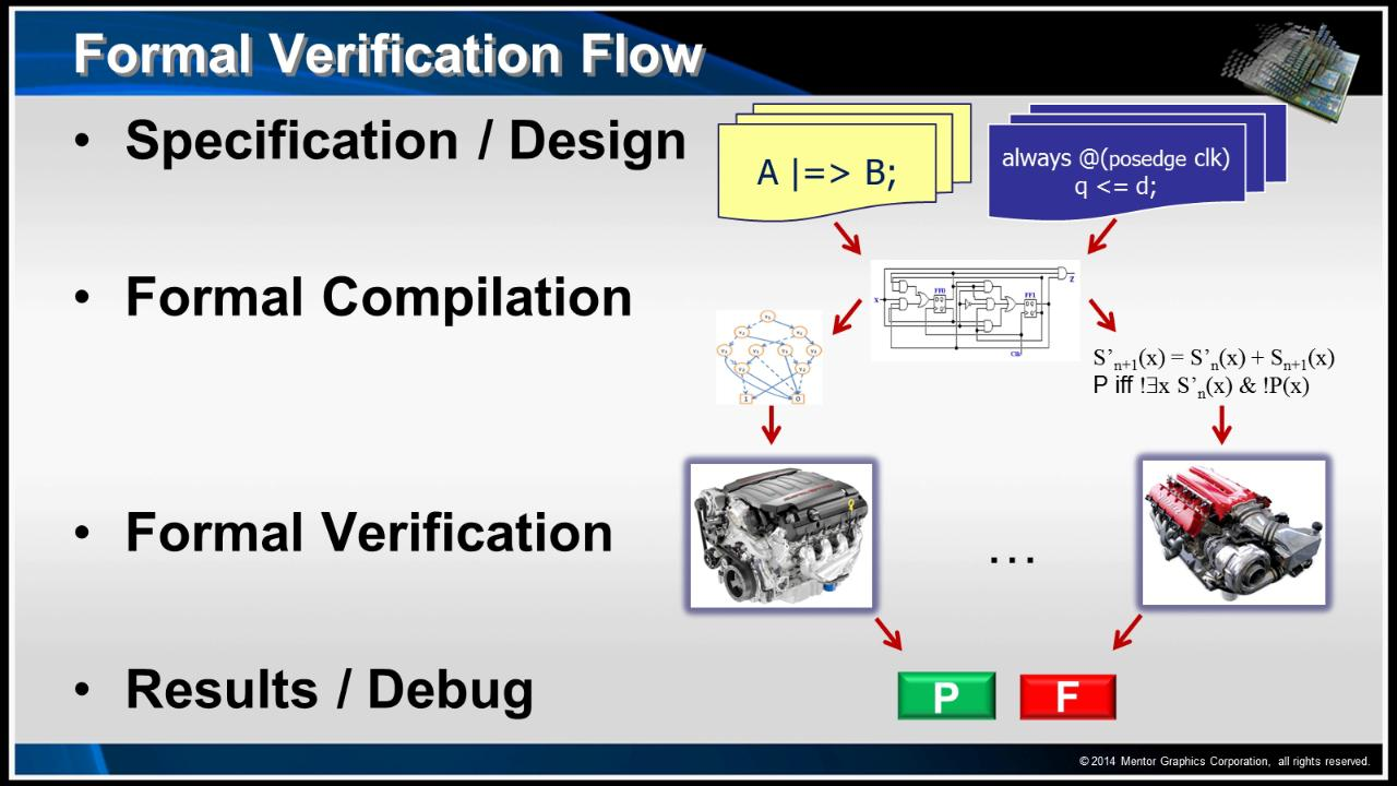 Questa Formal Verification Demo Session | Subject Matter Expert - Mark Eslinger | Assertion-Based Verification Course
