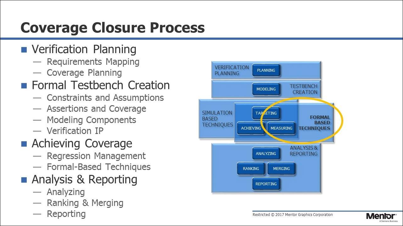 Formal Coverage vs. Simulation Coverage Session   Subject Matter Expert - Mark Eslinger   Formal Coverage Course
