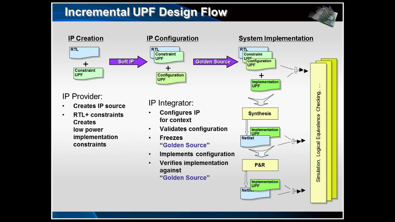 UPF 2.0 Enhancements Session | Subject Matter Expert - Chuck Seeley | Power Aware Verification Course