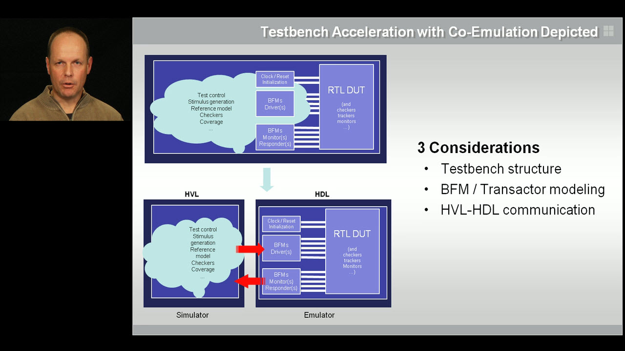 Testbench Acceleration Depicted | Subject Matter Expert - Hans van der Schoot | Acceleration of SystemVerilog Testbenches with Co-Emulation