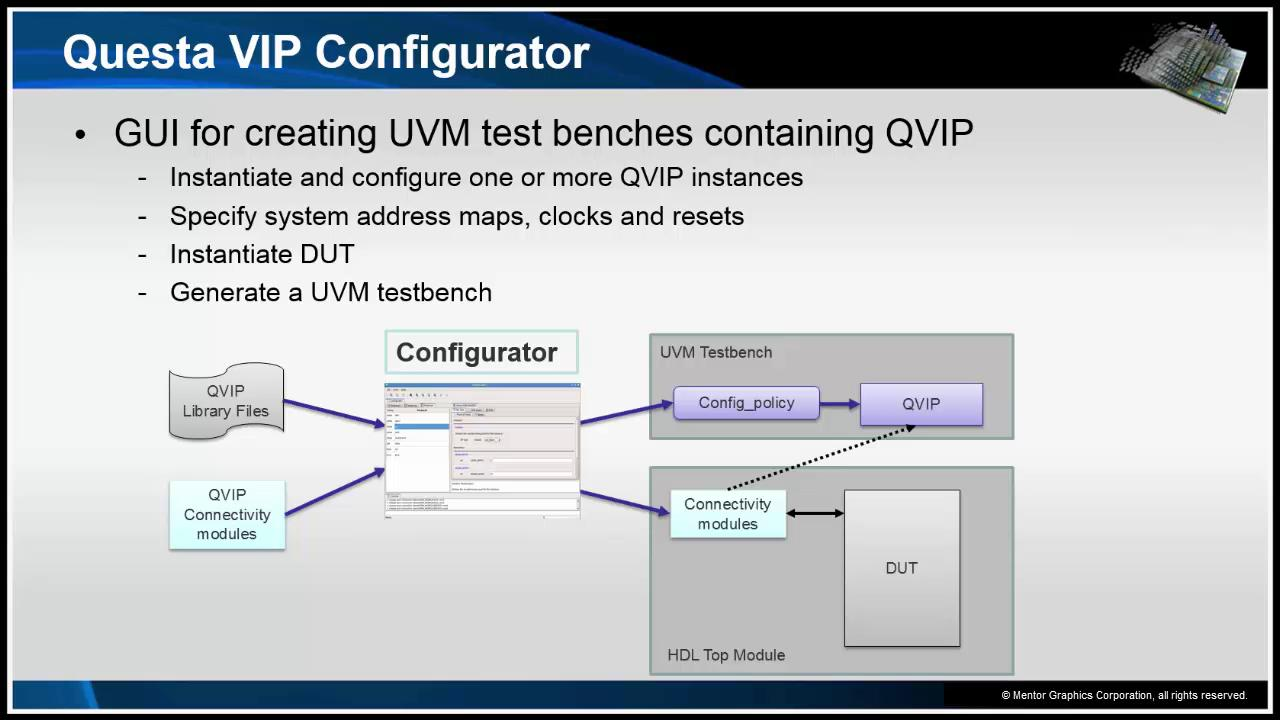 Questa® Verification IP Configurator Demo