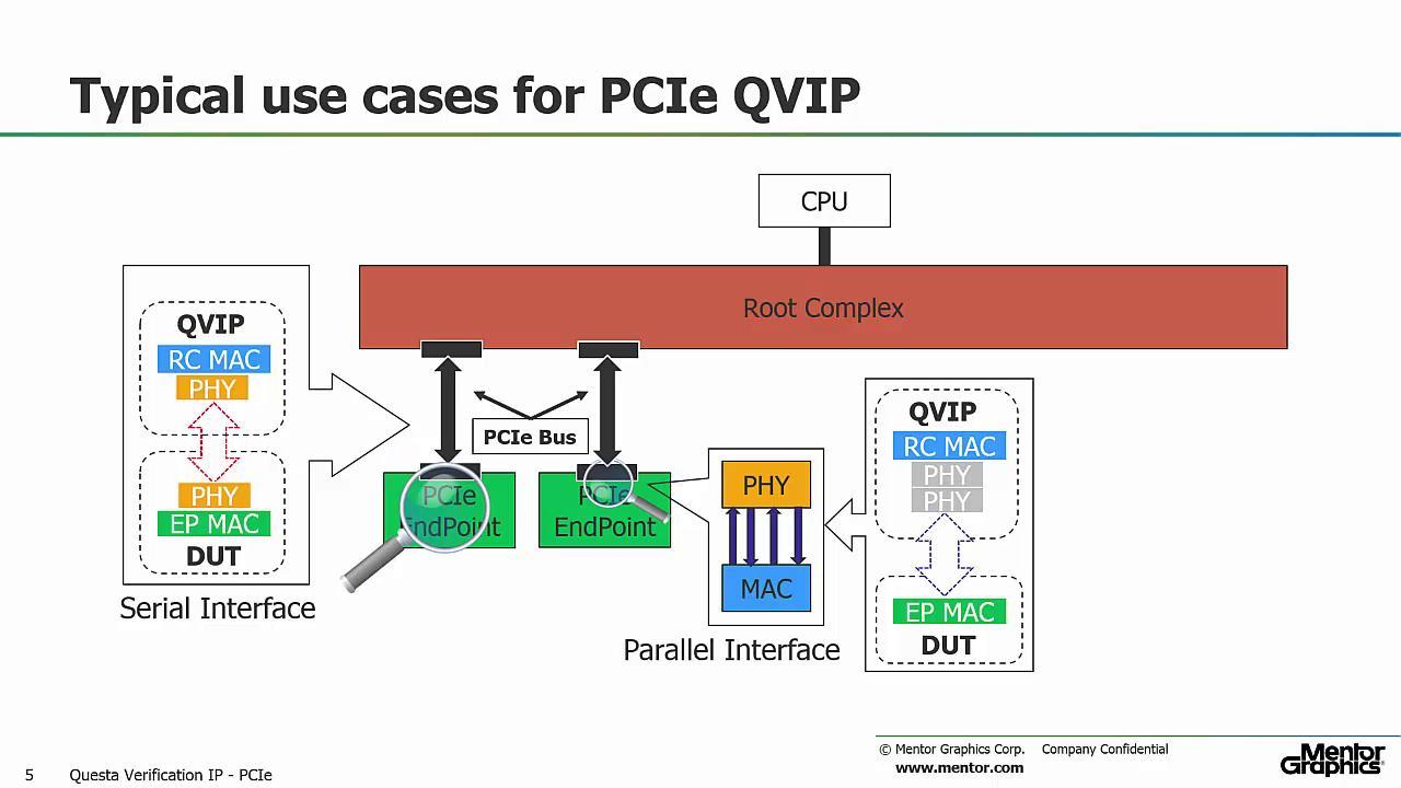 Questa® Verification IP PCIe