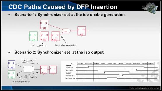 Understanding Low Power Impact on CDC Logic Session | Subject Matter Expert - Kurt Takara | Power Aware CDC Verification Course