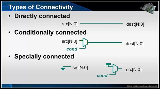 Connectivity Check - Connectivity Verification Overview & Challenges Session | Subject Matter Expert - Mark Eslinger | Formal-Based Technology: Automatic Formal Solutions Course
