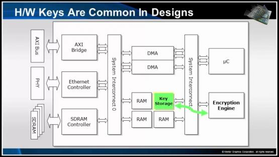 Secure Check - How Secure is your Design? Session | Subject Matter Expert - Mark Eslinger | Formal-Based Technology: Automatic Formal Solutions Course