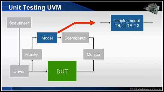 Unit Testing UVM Components Session | Subject Matter Expert - Neil Johnson, XtremeEDA | Introduction to Unit Testing with SVUnit Course