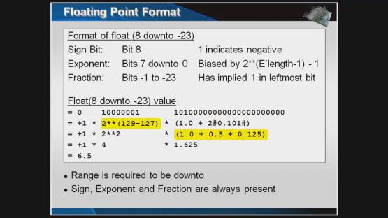 VHDL-2008 Floating Point Package Session | Subject Matter Expert - Jim Lewis | VHDL-2008 Why It Matters Course