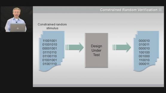 Constrained Random Verification Primer Session | Subject Matter Expert - John Aynsley | Basic OVM Course