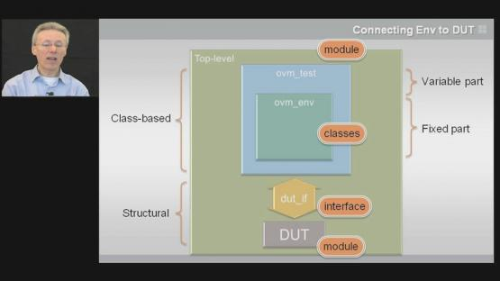 Connecting Env to DUT Session | Subject Matter Expert - John Aynsley | Basic OVM Course