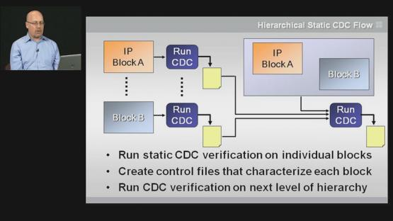 Metastability Verification Flow Session | Subject Matter Expert - Harry Foster | Clock-Domain Crossing Verification (CDC) Course