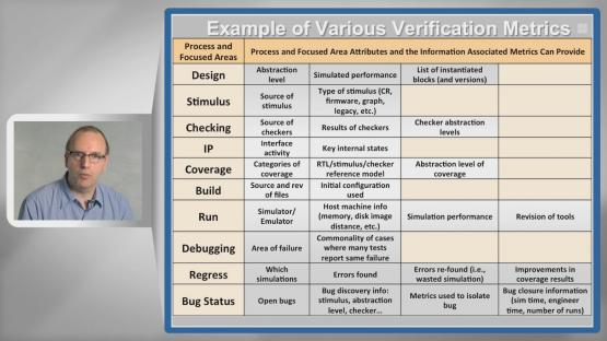 What to Expect After Adopting the Metrics Session | Subject Matter Expert - Andreas Meyer | Metrics in SoC Verification Course