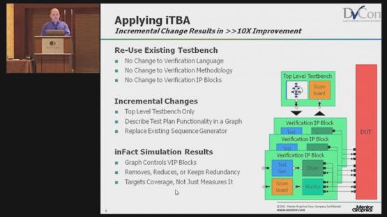 Intelligent Testbench Automation and Coverage Closure Session | Subject Matter Expert - Tom Fitzpatrick | Advanced Verification Technologies in the Real World Seminar