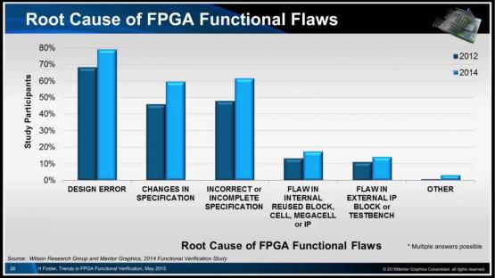 2014 Wilson Research Functional Verification Study - FPGA Trends | Harry Foster